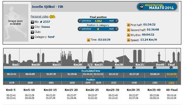 Analys av Josefins maratonlopp i Barcelona