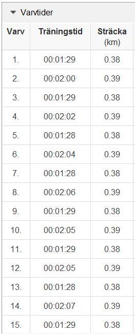Backlöpning 10.7 varv 1-15