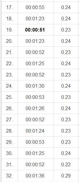 backlöpning 10.7 varv 17-32
