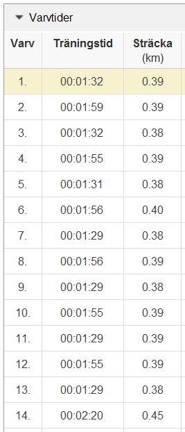 backlöpning 4.7 varv 1-14