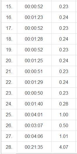 backlöpning 29.8 varv 15-28