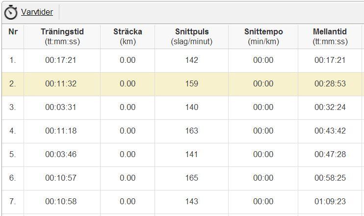 varvtider intervaller 22.12.2013