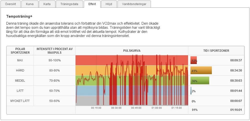 backintervaller 7.1.2014 effekt