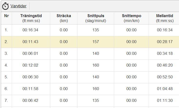 intervaller 3x3 19.1 varvtider