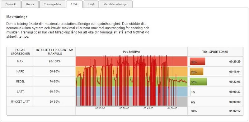 intervaller 9.1.2014 effekt