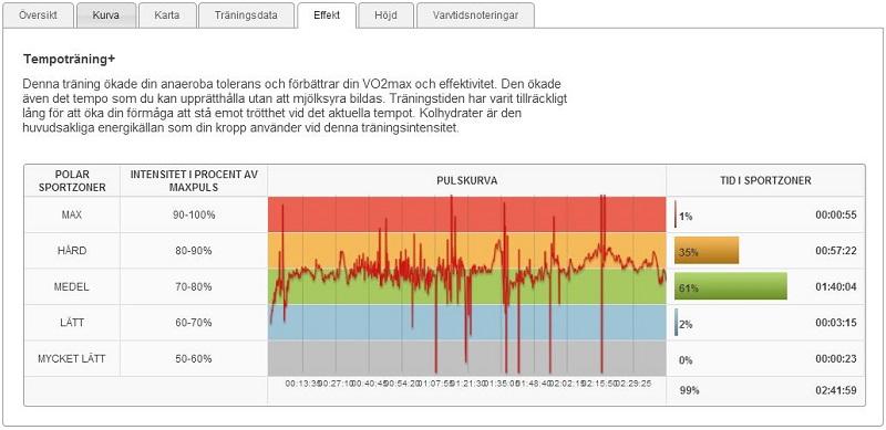 Långpass 8.2.2014 effekt