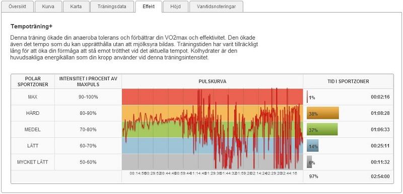 långpass 1.2.2014 effekt
