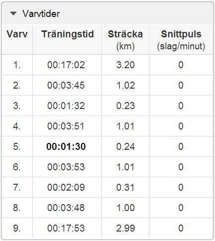 intervaller 25.3.2014