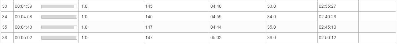 långpass 28.2.2015 varv 33-36